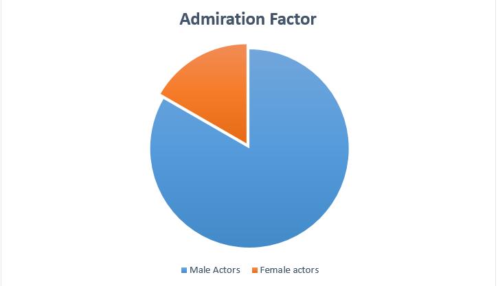 admiration factor