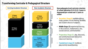 The new structure of school education in the NEP 2020.